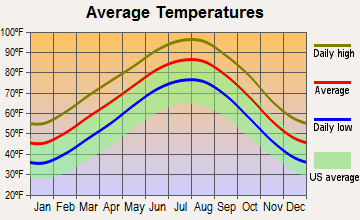 Dallas, Texas average temperatures