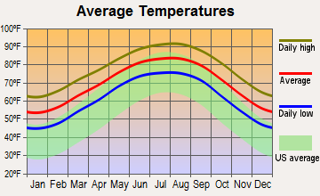 Dickinson, Texas average temperatures