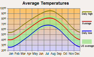 Eastland, Texas average temperatures