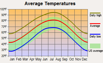 Eldorado, Texas average temperatures