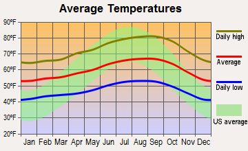 San Luis Obispo, California average temperatures