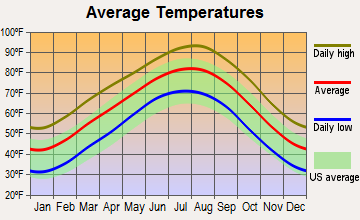 Emory, Texas average temperatures