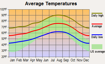 San Marino, California average temperatures