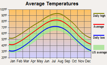 Fairview, Texas average temperatures
