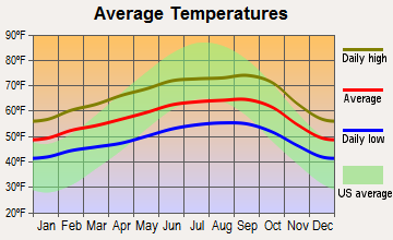 San Mateo, California average temperatures