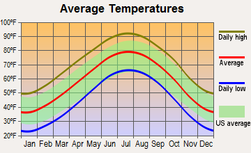 Floydada, Texas average temperatures