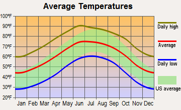 Fort Davis, Texas average temperatures