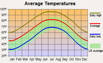 Fort Stockton, Texas average temperatures