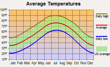 Friona, Texas average temperatures