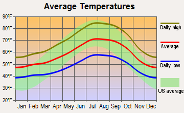 San Ramon, California average temperatures