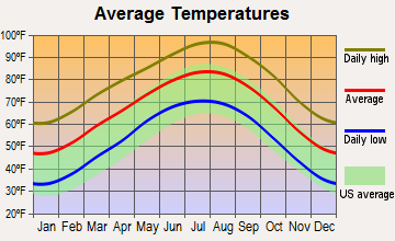 Gatesville, Texas average temperatures