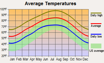 George West, Texas average temperatures