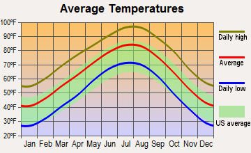 Graham, Texas average temperatures