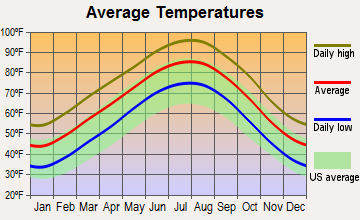 Grand Prairie, Texas average temperatures