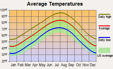 Grays Prairie, Texas average temperatures