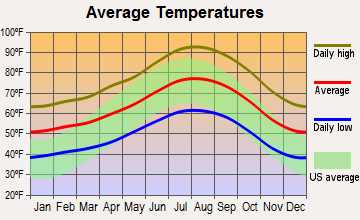 Santa Clarita, California average temperatures
