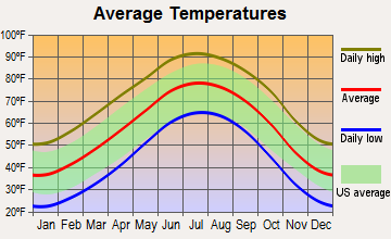Happy, Texas average temperatures