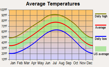 Hereford, Texas average temperatures