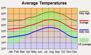 Santa Paula, California average temperatures