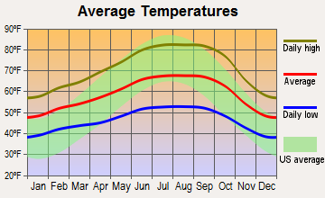 Santa Rosa, California average temperatures