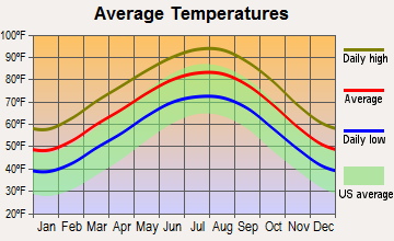 Huntsville, Texas average temperatures
