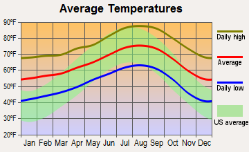 Santee, California average temperatures