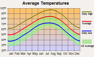 Industry, Texas average temperatures