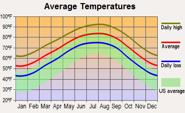 Kemah, Texas average temperatures