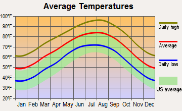 Kingsbury, Texas average temperatures