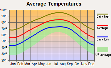 Kingsville, Texas average temperatures