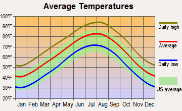 Ladonia, Texas average temperatures