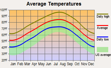 La Grange, Texas average temperatures