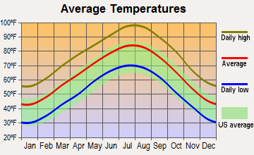 Lake Bridgeport, Texas average temperatures