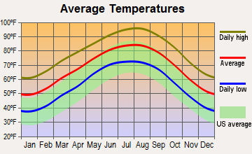Lockhart, Texas average temperatures