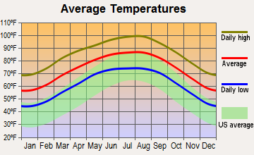 Los Alvarez, Texas average temperatures