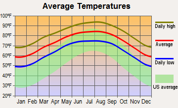 Lozano, Texas average temperatures