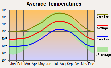 Sierra Madre, California average temperatures