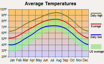 Lytle, Texas average temperatures