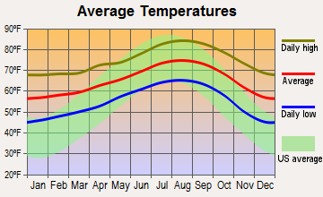 Signal Hill, California average temperatures