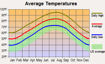 Magnolia, Texas average temperatures