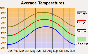 Marathon, Texas average temperatures