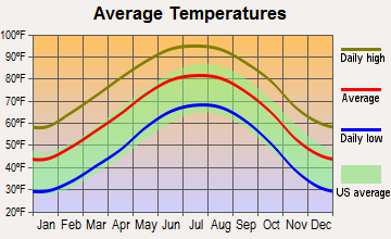 Midland, Texas average temperatures