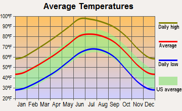 Morning Glory, Texas average temperatures