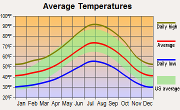 Soulsbyville, California average temperatures
