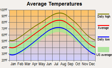 Muenster, Texas average temperatures