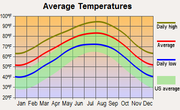 Natalia, Texas average temperatures