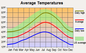 South Lake Tahoe, California average temperatures