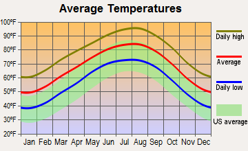Niederwald, Texas average temperatures
