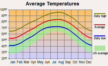 Nordheim, Texas average temperatures