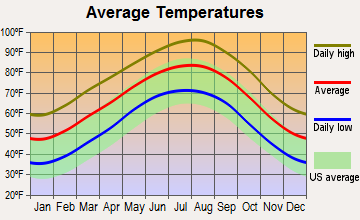 Normangee, Texas average temperatures